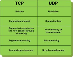 TCP-clouds-UDP-clouds-design-for-fail-and-AWS1